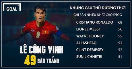Cong Vinh chi kem Lionel Messi 7 ban thang - Anh 1
