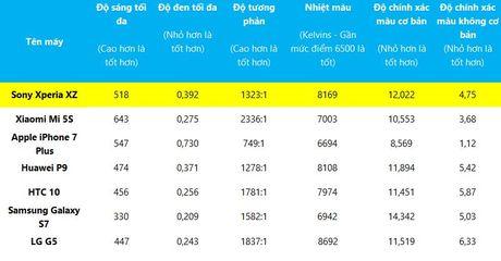 Danh gia Sony Xperia XZ: smartphone Sony tot nhat van chua du - Anh 11