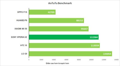 Danh gia Sony Xperia XZ: smartphone Sony tot nhat van chua du - Anh 15