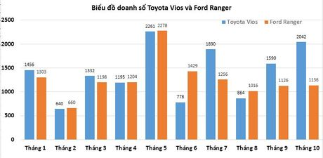 Toyota Vios hay Ford Ranger 'thong tri' trong top xe an khach? - Anh 1