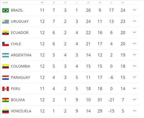 Argentina 3-0 Colombia: Goi ten Lionel Messi va Di Maria - Anh 5