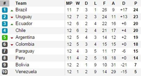 Messi toa sang bang sieu pham, Argentina thang dam Colombia - Anh 4