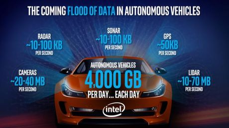 Intel dau tu them 250 trieu USD vao cuoc choi xe o to tu hanh - Anh 1