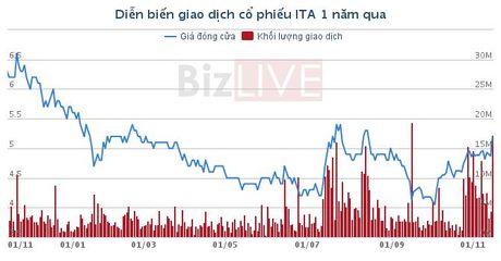 ITA: Tan Dong Phuong tiep tuc ban hon 14 trieu co phieu - Anh 1