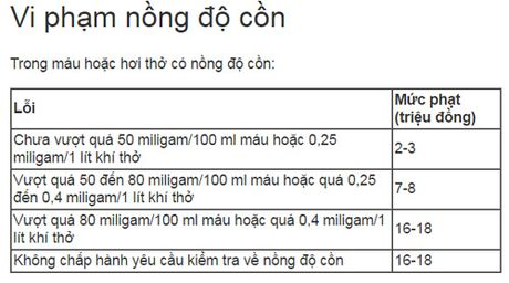 Muc phat cac loi ma tai xe Viet mac nhieu nhat - Anh 4