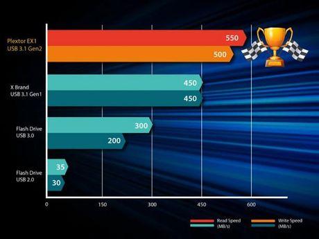 Plextor ra mat SSD lap ngoai EX1 voi toc do doc du lieu 550MB/giay - Anh 3