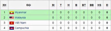 AFF Suzuki Cup 2016: Bang B - Cuoc dau tay ba? - Anh 1