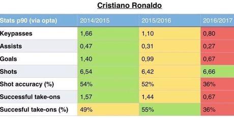 Thong ke dang lo ngai ve phong do cua Cristiano Ronaldo - Anh 2