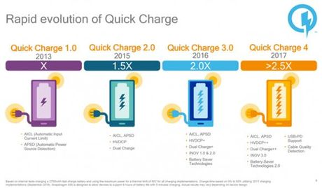 Qualcomm gioi thieu Quick Charge 4.0: Sac 5 phut dung 5 gio - Anh 2