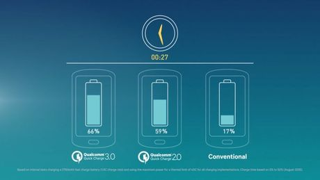 Qualcomm gioi thieu Quick Charge 4.0: Sac 5 phut dung 5 gio - Anh 3