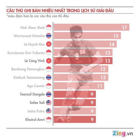 Bao nuoc ngoai xep Cong Vinh ngang hang sao the gioi - Anh 2