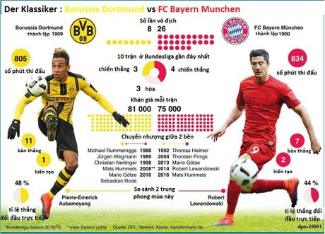Nhung thong ke thu vi truoc tran Dortmund-Bayern - Anh 1