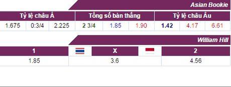 Nhan dinh, du doan ket qua Thai Lan vs Indonesia (15h30) - Anh 3