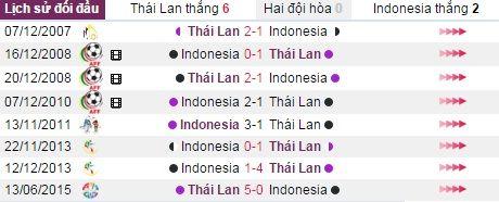 Nhan dinh, du doan ket qua Thai Lan vs Indonesia (15h30) - Anh 4