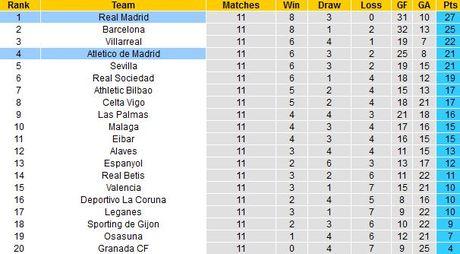02h45 ngay 20/11, Atletico Madrid vs Real Madrid: Derby khong khoan nhuong - Anh 2