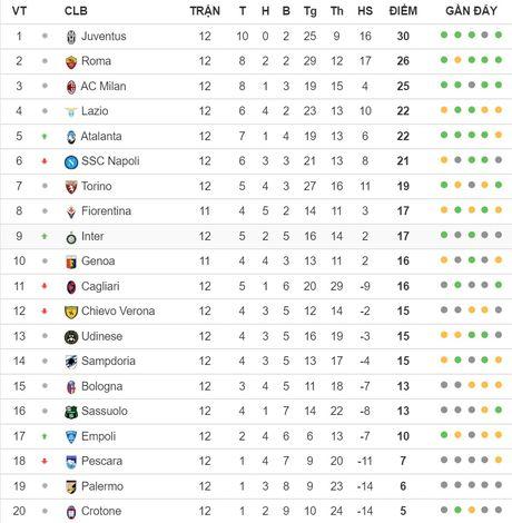 02h45 ngay 20/11, Juventus vs Pescara: Co hoi nao cho 'ca heo'? - Anh 7
