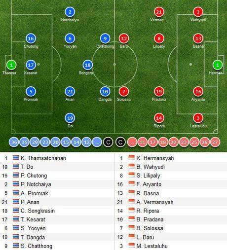 Link xem truc tiep Thai Lan vs Indonesia 15h30 ngay 19/11 - Anh 2