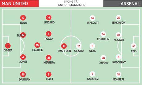 19h30, 19/11, Man United – Arsenal: Da san nha, Mourinho cung 'dung xe bus'? - Anh 1