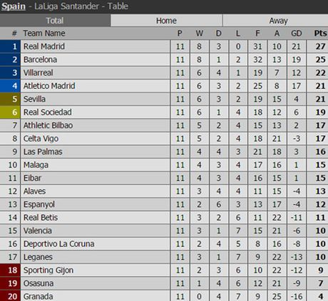 Atletico Madrid - Real Madrid: Bai toan kho cho Zizou - Anh 1