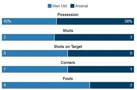 Truc tiep MU 0-0 Arsenal: Day nhanh toc do - Anh 2