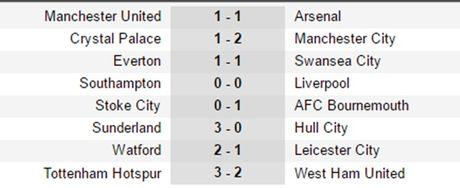 Lap cu dup trong 2 phut, Harry Kane 'keo' Tottenham nguoc dong kich tinh truoc West Ham - Anh 5