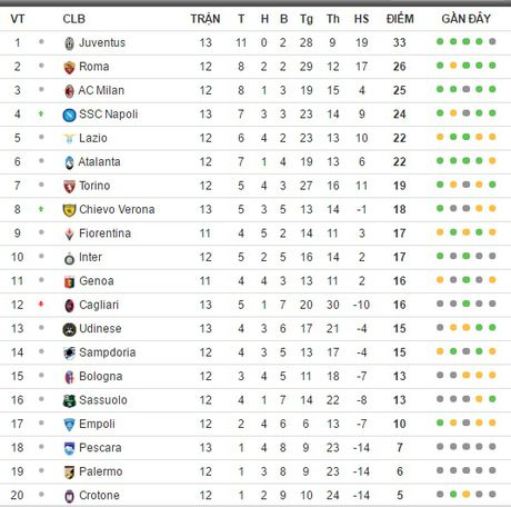 Giu suc cho cac tru cot, Juventus van thang de Pescara tren san nha - Anh 6