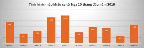 Huong thue nhap 0%, vi sao xe Nga ve Viet Nam van chang dang la bao? - Anh 1