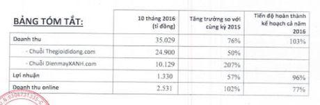 MWG 10 thang vuot 3% doanh thu ca nam - Anh 1