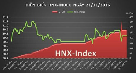 Chung khoan chieu 21/11: VN-Index 'xanh' nho hieu ung roadshow chao ban VNM - Anh 2