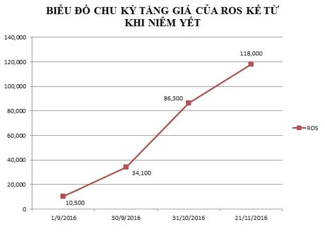 Tai san ong Trinh Van Quyet boc hoi 1.700 ty sau mot ngay - Anh 1