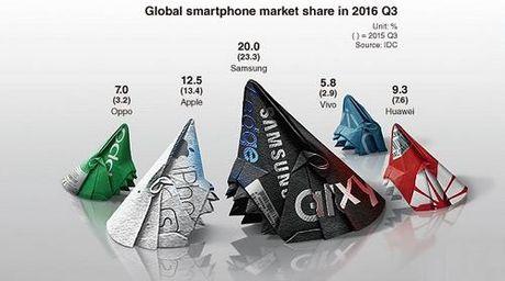 "Cac hang smartphone Trung Quoc dang ""soan ngoi"" Samsung va Apple? - Anh 1"