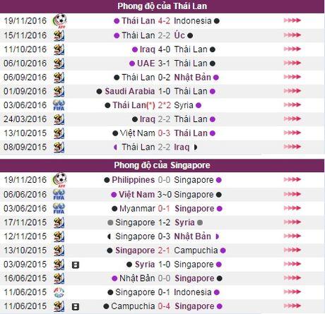 Nhan dinh, du doan ket qua Thai Lan vs Singapore (15h30) - Anh 5