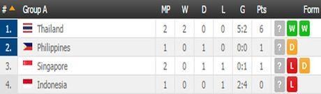 Clip: Thang Singapore 1-0, Thai Lan doat ve vao ban ket - Anh 3