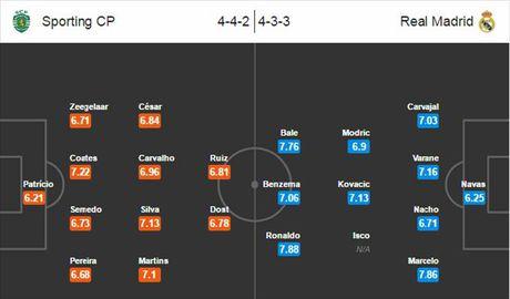 02h45 ngay 23/11, Sporting Lisbon vs Real Madrid: Tren da hung phan - Anh 3