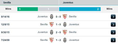02h45 23/11, Sevilla vs Juventus: Ru nhau dung 'dinh ba' khang dich - Anh 3
