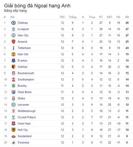 Vong 12 Premier League: 'Hoang de xanh' tro lai - Anh 7
