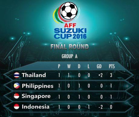 'Indonesia phai thang hoac bi loai khoi AFF Cup' - Anh 2