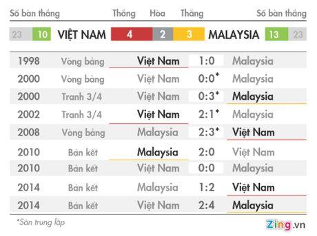 Tuyen Malaysia muu do danh bai Viet Nam - Anh 1