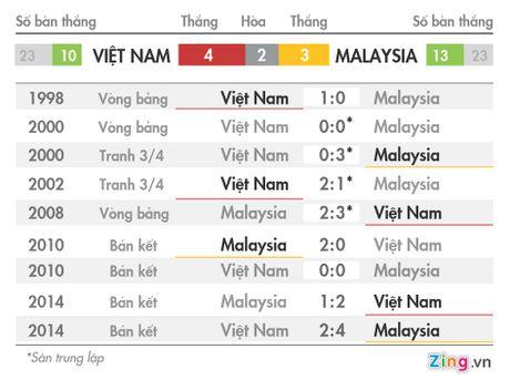 Thu quan Malaysia tuyen chien tuyen Viet Nam - Anh 2