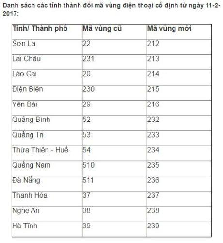 Chuyen doi ma vung dien thoai co dinh 63 tinh thanh - Anh 2