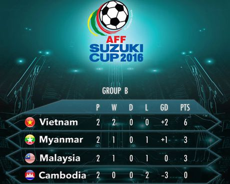 Clip Myanmar ha Campuchia, 'day' Viet Nam vao ban ket AFF Cup 2016 - Anh 3