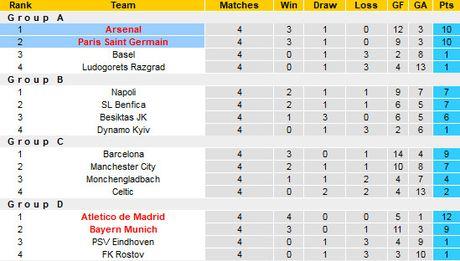 Xac dinh 10 tam ve dau tien vao vong 1/8 Champions League - Anh 4