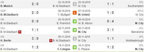 02h45 ngay 24/11, M'Gladbach vs Man City: Ve tiep danh cho nguoi Anh - Anh 3
