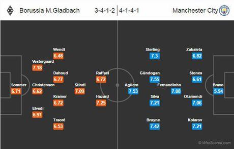 02h45 ngay 24/11, M'Gladbach vs Man City: Ve tiep danh cho nguoi Anh - Anh 4