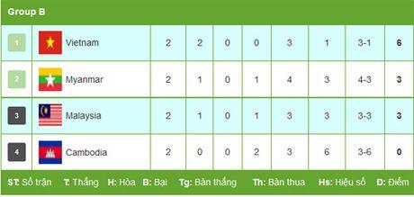 Malaysia - Viet Nam: Khoanh khac cua long dep mat (AFF Cup) - Anh 2