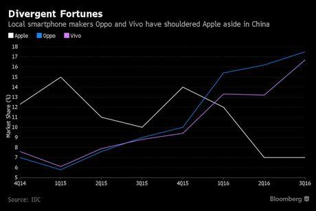 Lam the nao Oppo, Vivo danh bai duoc Apple tai Trung Quoc? - Anh 2