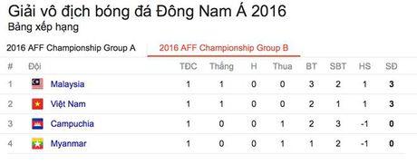 Gap Viet Nam, bao nuoc ngoai vach diem yeu cua Malaysia - Anh 5