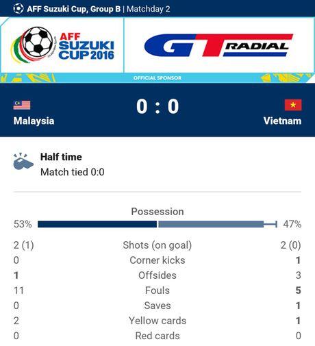 Viet Nam 1-0 Malaysia: Trong Hoang toa sang - Anh 6