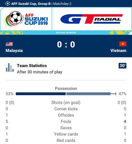 Viet Nam 1-0 Malaysia: Trong Hoang toa sang - Anh 9