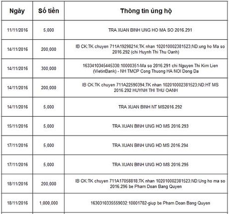 Ban doc ung ho cac hoan canh kho khan 10 ngay giua thang 11/2016 - Anh 21